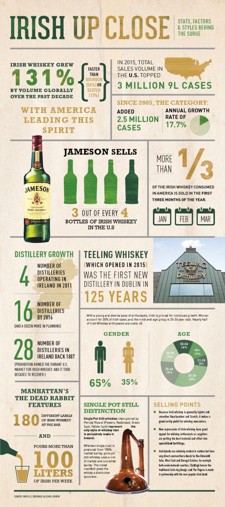 Irish Up Close: Whiskey Market Keeps Flexing
