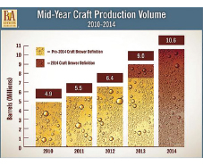 BREWERS ASSOCIATION REPORTS SUSTAINED GROWTH FOR CRAFT