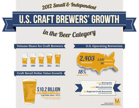 Brewers Association Releases 2012 Craft Beer Growth Data