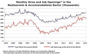 Job-Openings-and-Hires-Sep2015