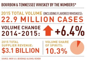 bourbon by the numbers