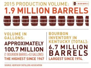 bourbon numbers