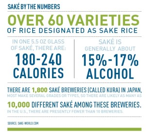 sake by the numbers