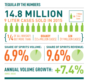 tequila charts